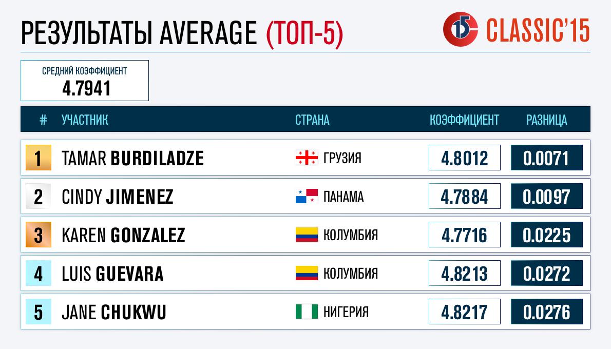 Averagea1