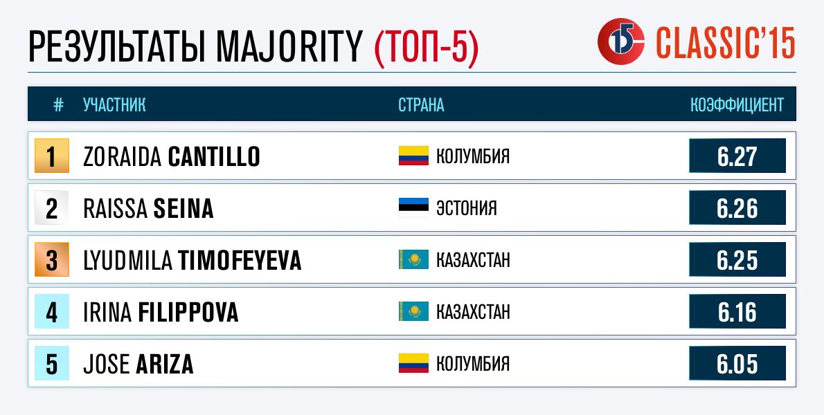 Majority1