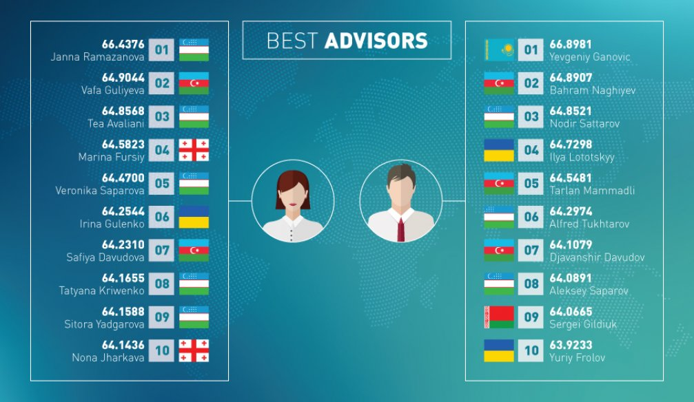 Best Advisors of the Week – INFOGRAPHICS