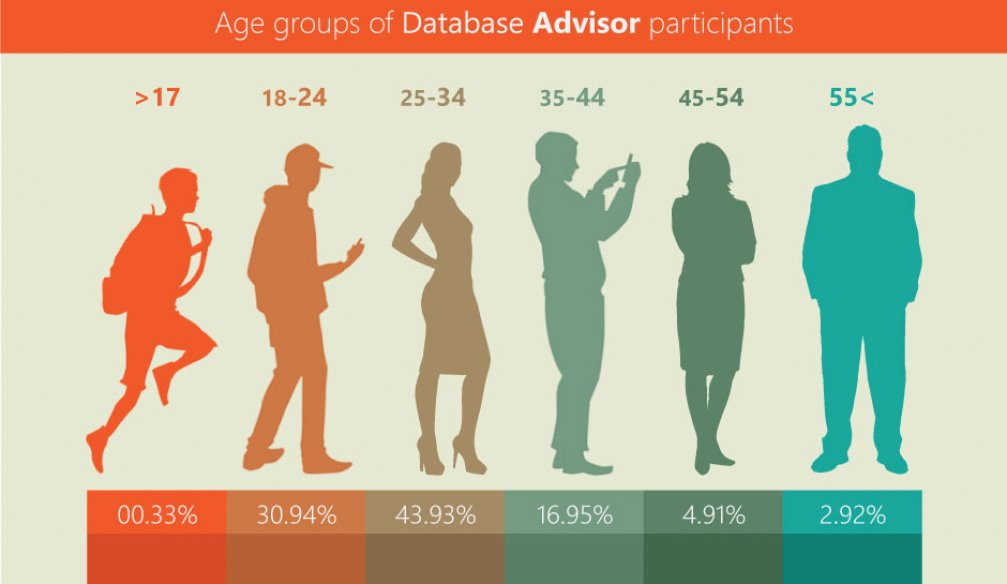 Age Demographic of Database Advisor Participants – INFOGRAPHICS