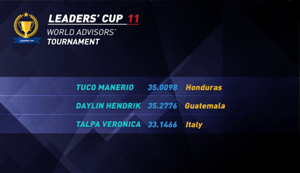 Will Countries Represented with 1 Carry on Competing in Leaders' Cup 11?