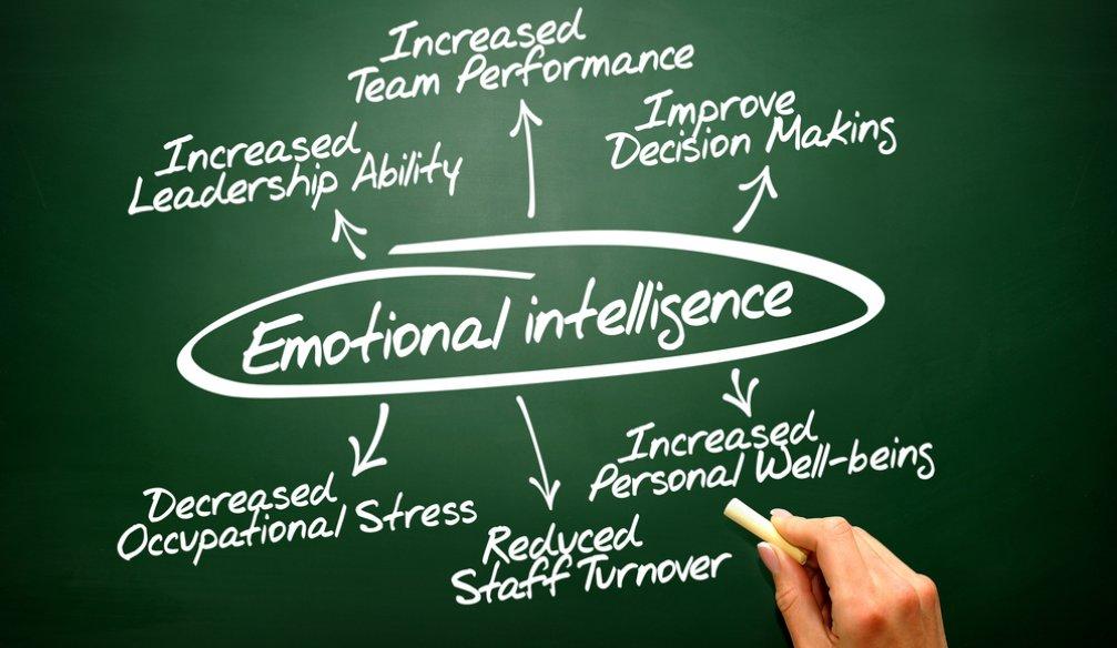 Improving Emotional Intelligence (EQ)