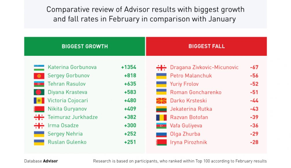 Comparative Review of Advisor Results