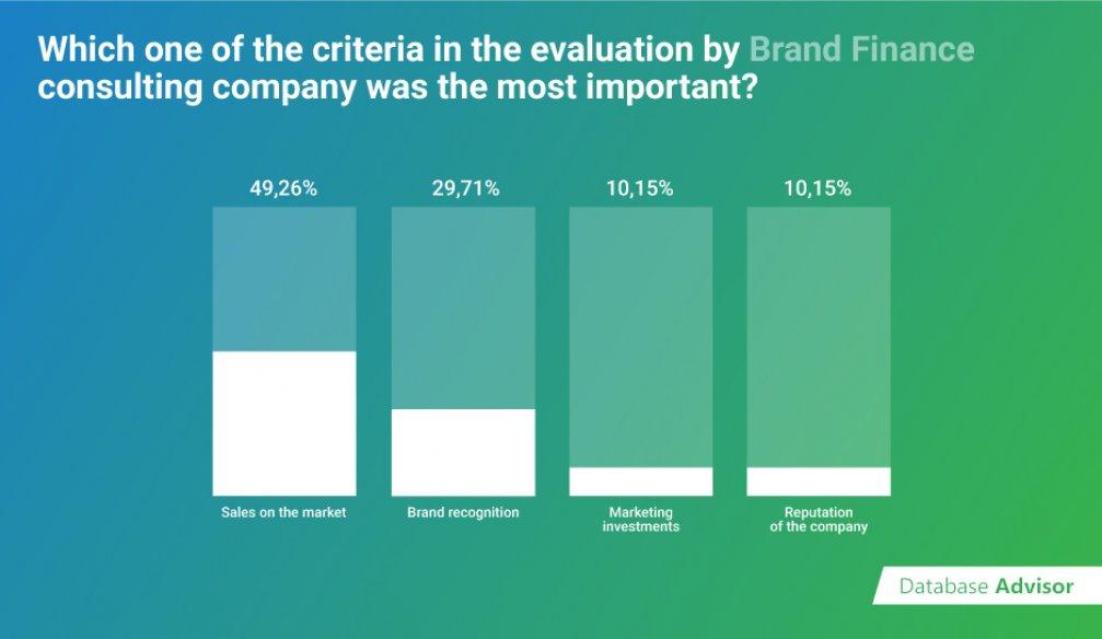 Evaluation Criteria of Most Influential Brands | DB Advisors