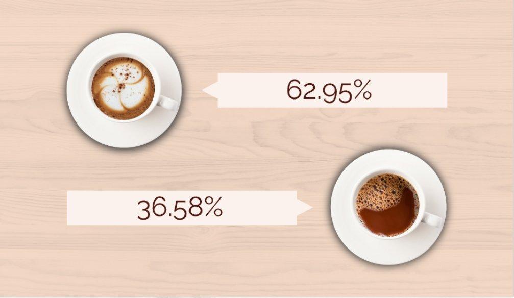Hot Chocolate vs. Latte
