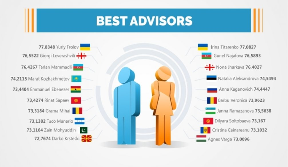 Best Advisors per Country – INFOGRAPHICS