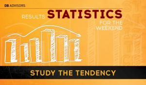 Study the tendency