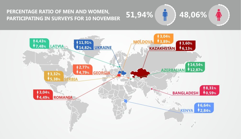 Gender Rate – INFOGRAPHICS
