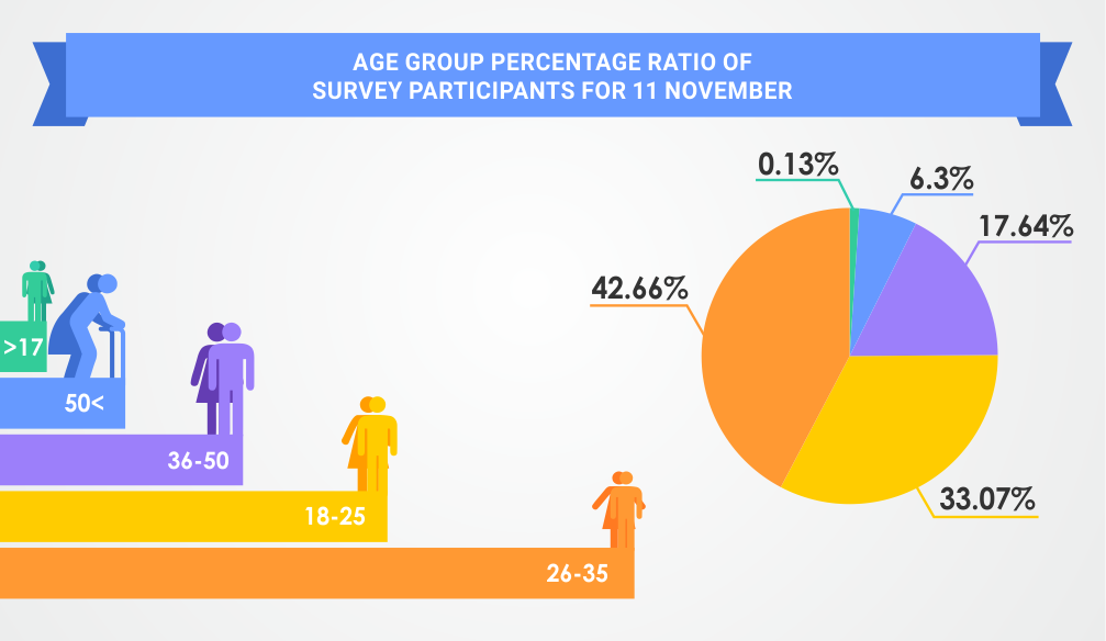 Age of Database Advisor Participants – INFOGRAPHICS