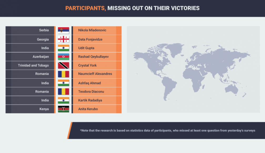 Participants, Missing out on Their Victories